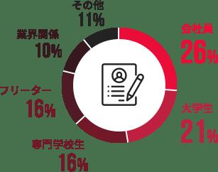 会社員 26% / 大学生 21% / 専門学校生 16% / フリーター 16% / 業界関係 10% / その他 11%