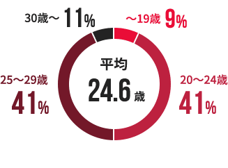 平均 24.6歳(~19歳 9% / 20~24歳 41% / 25~29歳 41% / 30歳~ 11%)